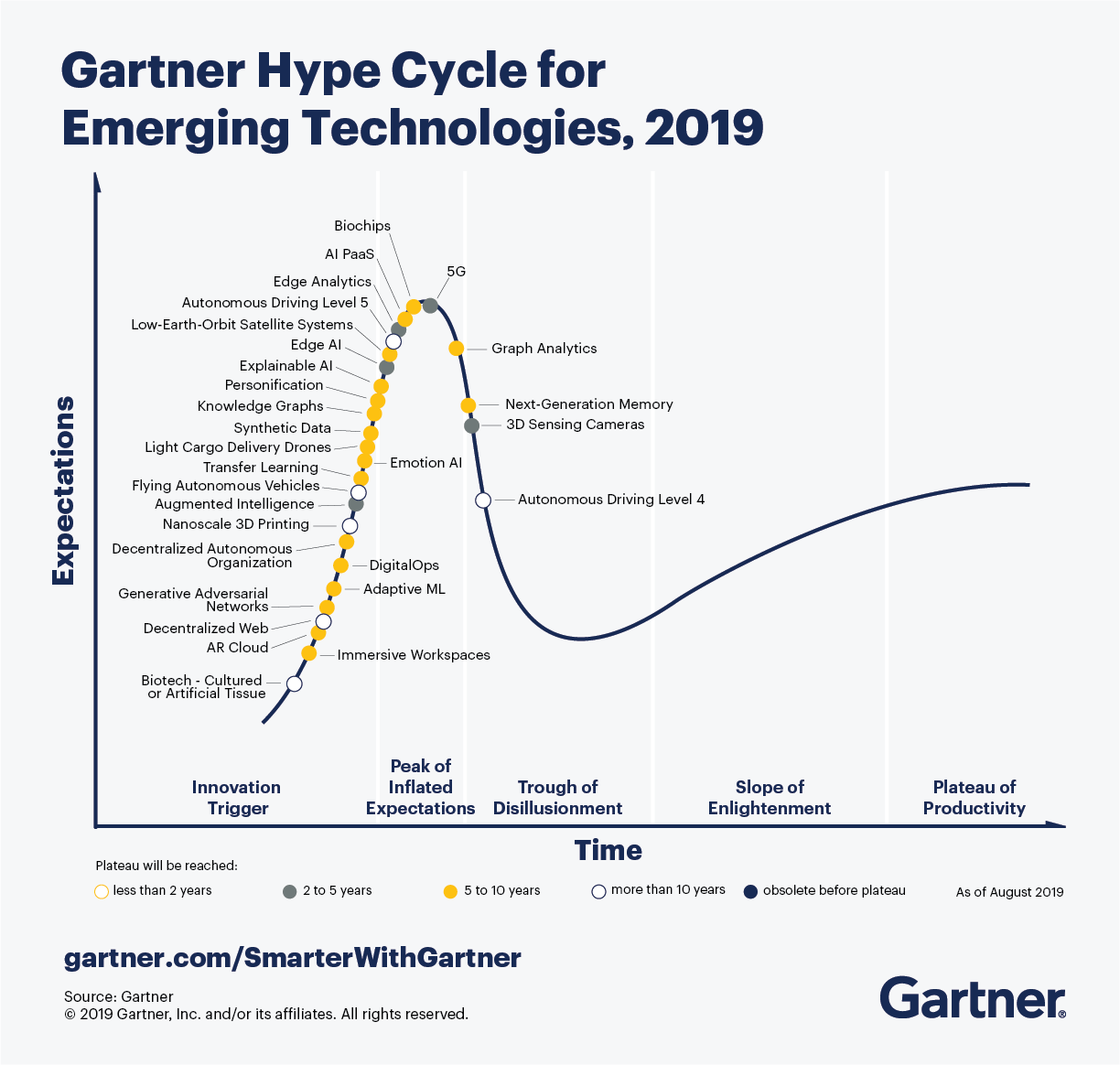 Gartner Hype Cycle for Emerging Technologies 2019