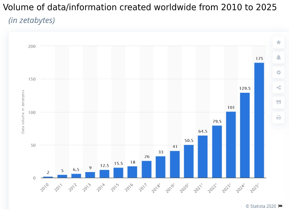 Volume of data/information created worldwide from 2010 to 2025